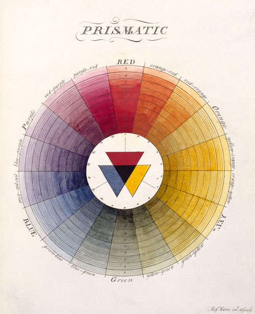 Moses Harris. The Natural System of Colours Wherein is displayed the regular and beautiful Order and Arrangement, Arising from the Three Premitives [sic], Red, Blue and Yellow, The manner in which each colour is formed, and its Composition, 1769/1776. Royal Academy of Arts, London.